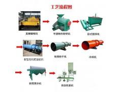 郑州一诚新型有机肥双螺旋翻抛机带来的经济效益十分可观