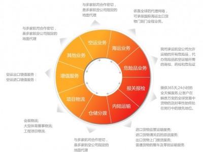 深圳海鲜进口报关代理_海鲜清关服务公司_进口海鲜报关公司
