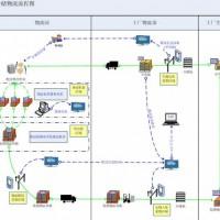 艾赛克RFID智能仓储物流管理系统