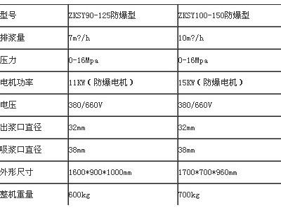 ZB-41/1.5 矿用注浆泵