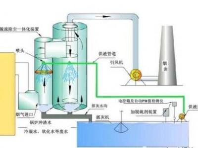 新疆锅炉除尘器制造