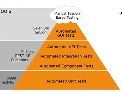 质量保证- TotalQA专业测试