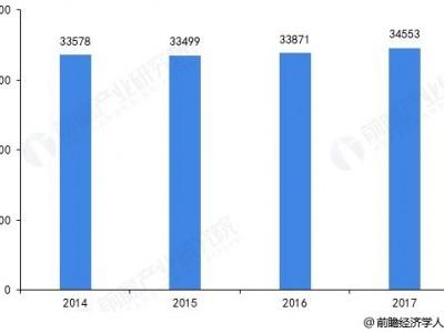 资产评估机构及人数快速增长